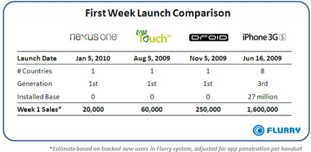 "Apple Schadenfreude: Nexus One Moves ""Only"" 20,000 Units"